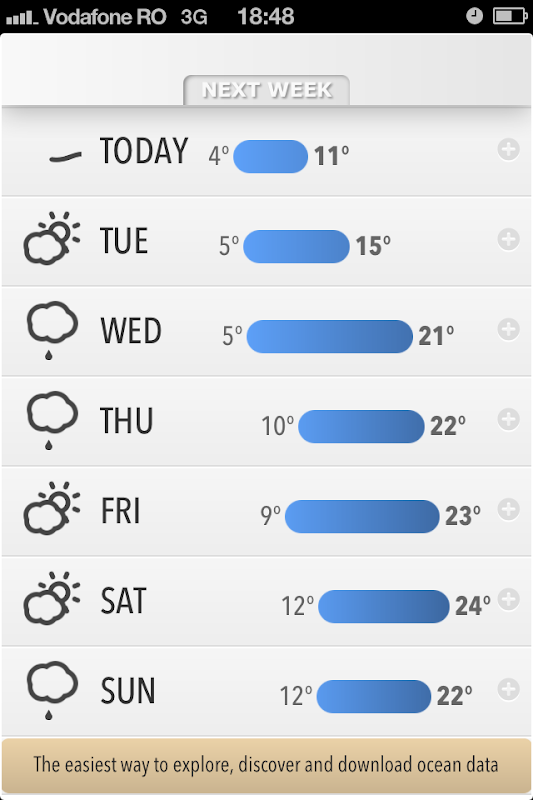Forecast.io 7-day forecast