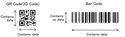 What is QR Codes, QR Codes vs 2D Barcodes vs 3D Barcodes | I
