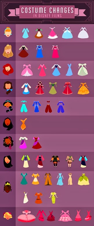 disney_princesses_inforgraphic_costume_changes_cute