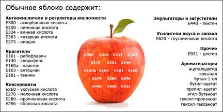 Естественное содержание Е-добавок в яблоке