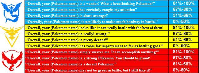 Xem IVs nhanh với tính năng Appraise trong Pokemon Go