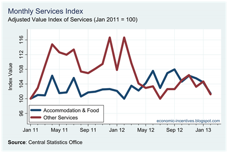 Services Index