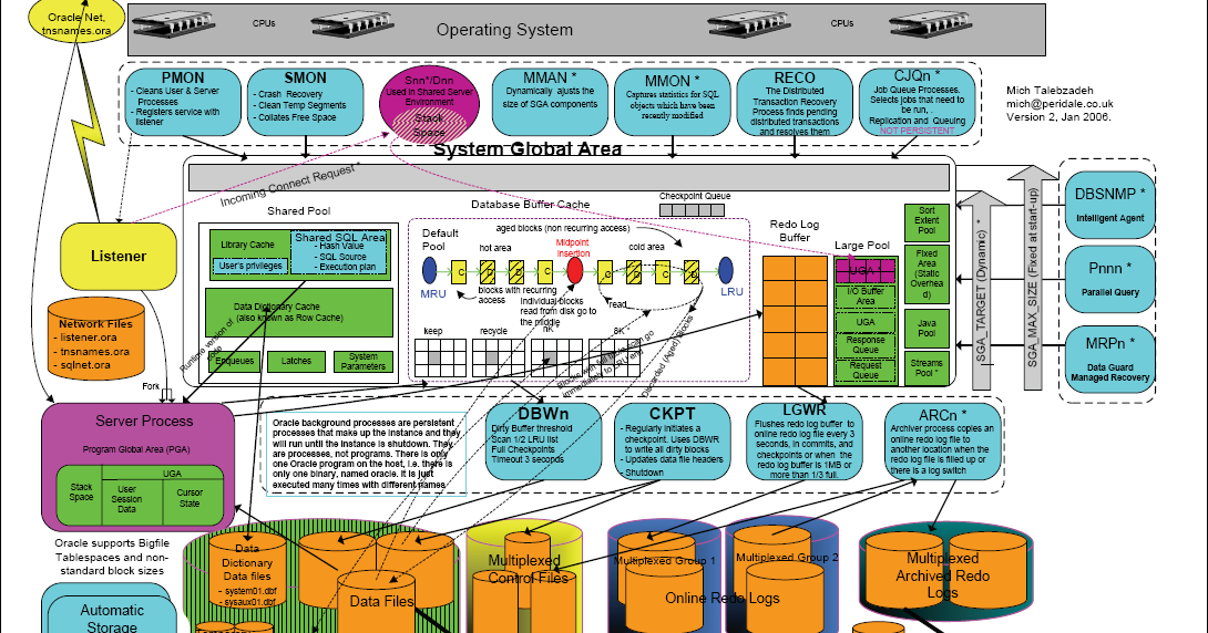 Osama mustafa oracle blog oracle server architecture diagram for Architecture oracle
