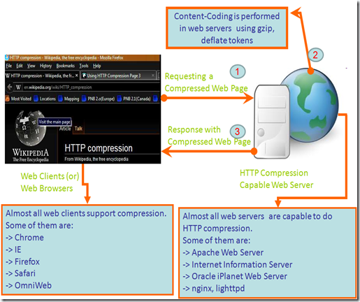 HTTP Compression (Or) Content Compression