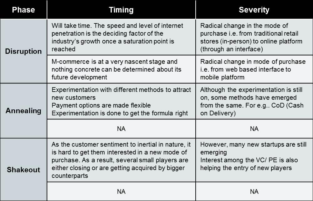 Strategic Analysis: Flipkart Competitive Position and Analysis