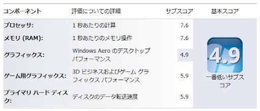 [スクリーンショット]Windowsエクスペリエンスは4.9