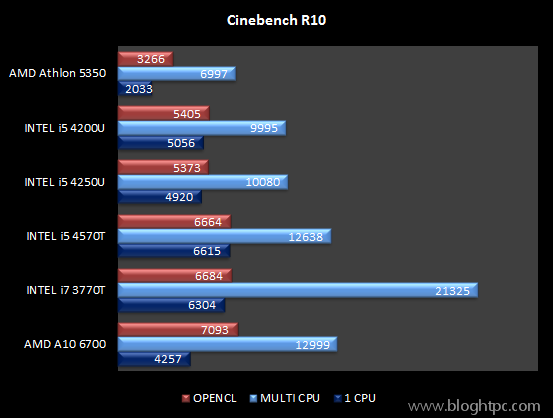 Test Sintetico Cinebench R10 AMD ATHLON 5350