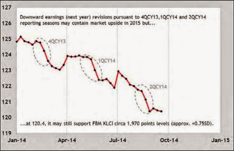 fbm_klci_next_year_earning