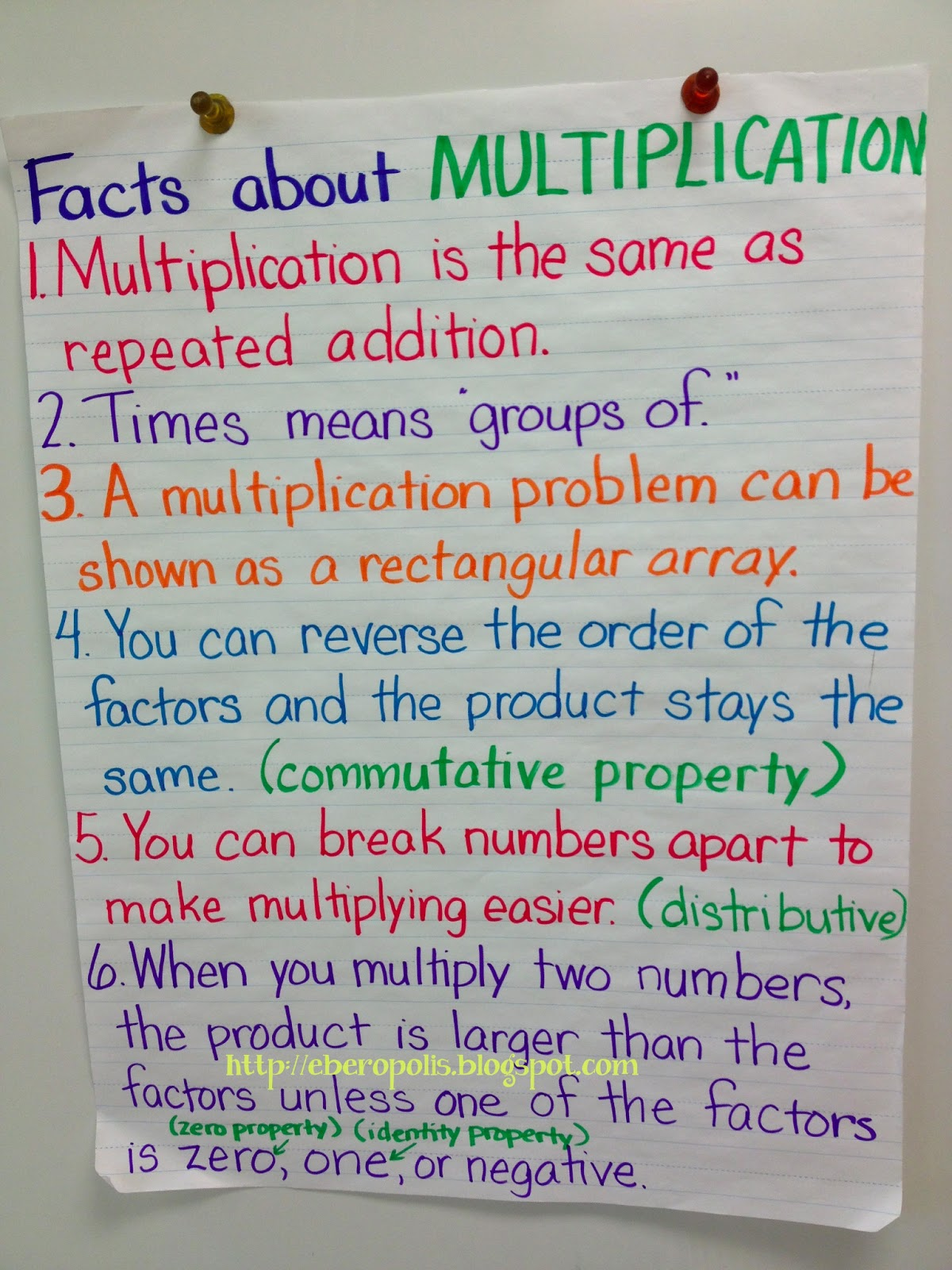 How To Multiply Fractions Examples We gave examples for each one,