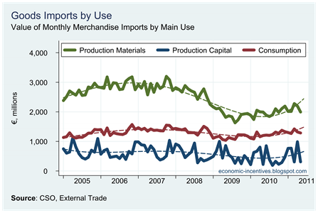 Goods Imports by Use