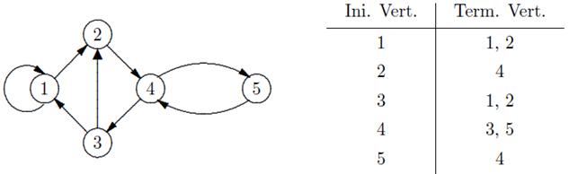 STPM Further Mathematics T: 10 3 – Matrix Representations