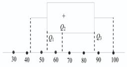 In the world statistika bentuk bentuk diagram statistika b diagram kotak garisnya sebagai berikut ccuart Choice Image