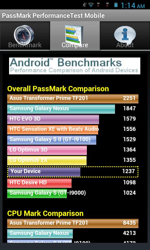 Cherry Mobile Hyper Passmark