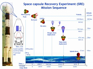 India's Space Shuttle program - Space Capsule Recovery Experiment [SRE]