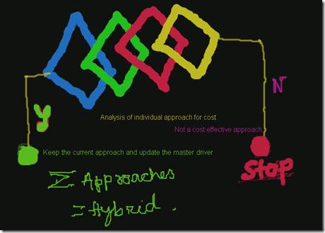 Concept of Hybrid Framework