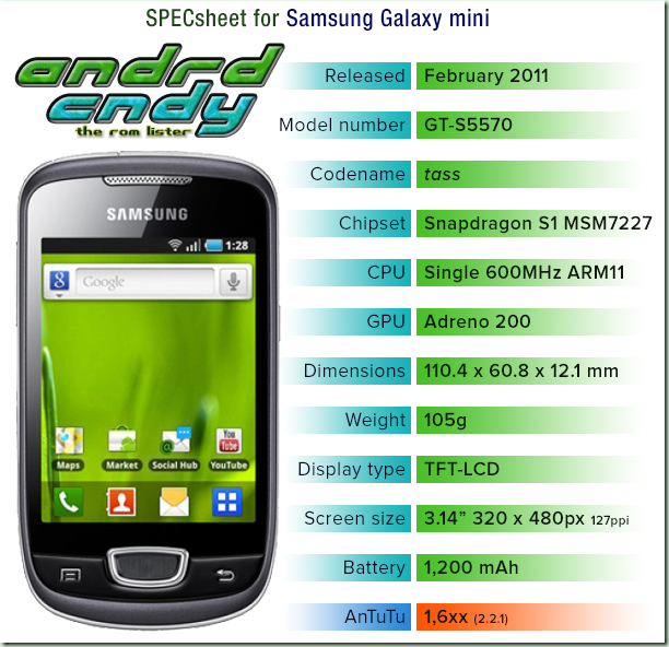 Samsung Galaxy mini (S5570) ROM List | xda-developer-work