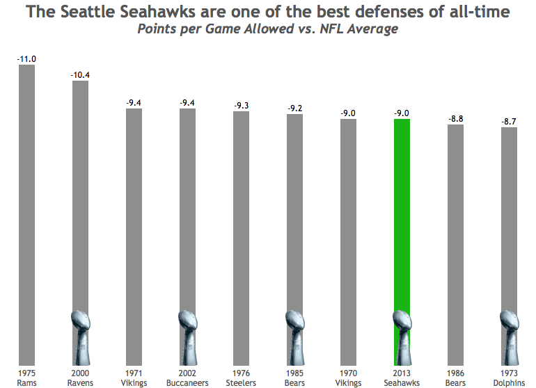 NFL Best Defenses