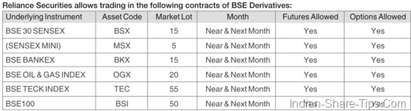BSE contracts allowed for trading by Reliance securities