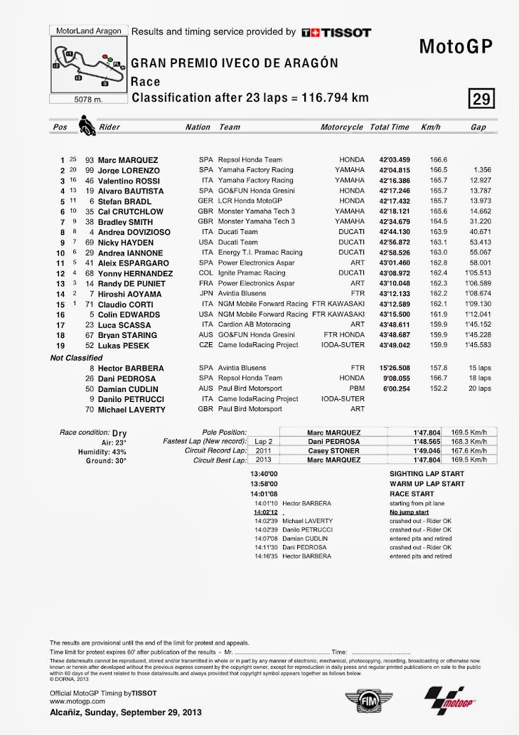 motogp-gara-aragon-classification.jpg