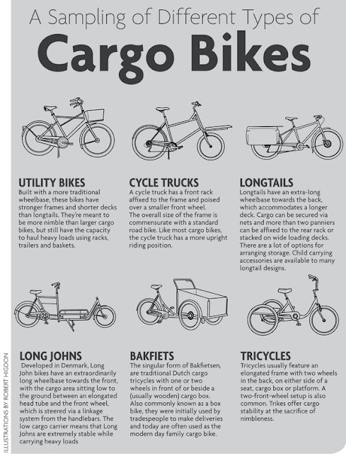 Family Bicycling Deciding On A Family Cargo Bicycle
