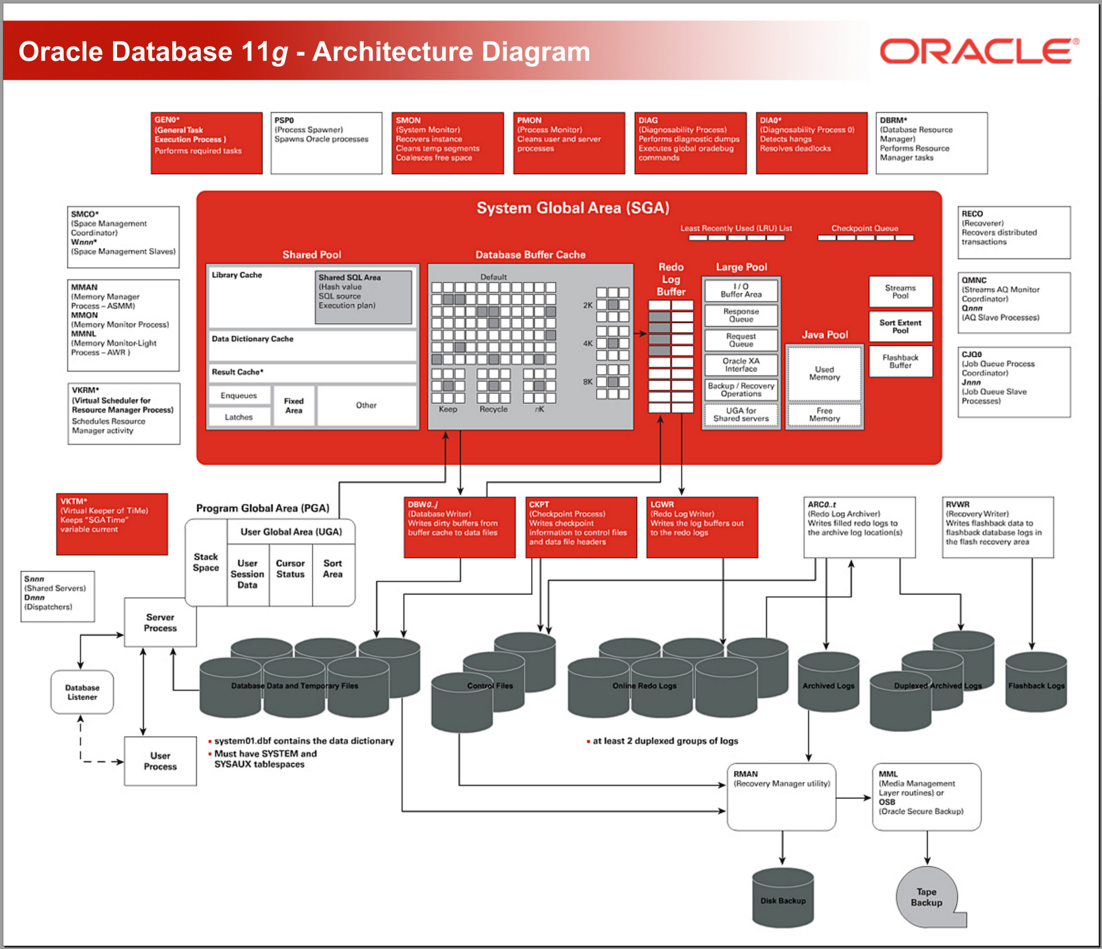 oracle database 11g architecture diagram with explanation