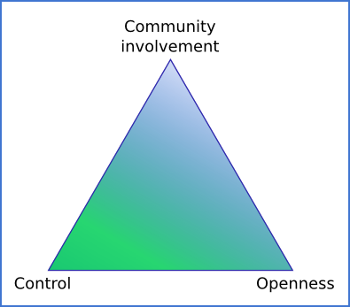 community involvement, control and openness, time to become part of open source movement