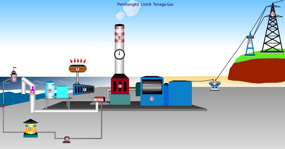 Bagustris home skema dan cara kerja pembangkit listrik tenaga gas