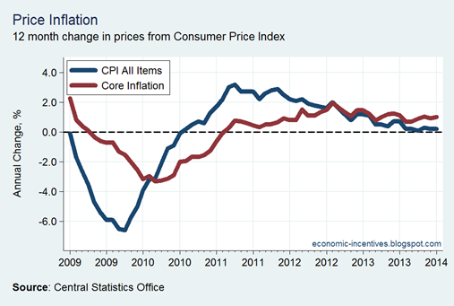 Core Inflation January 2014