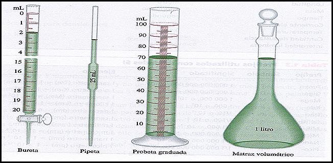 mediciones quimicas