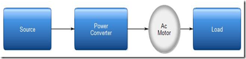 Classification of Electric Drive Based on Power Supply
