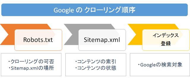 Googleのクローリング順序