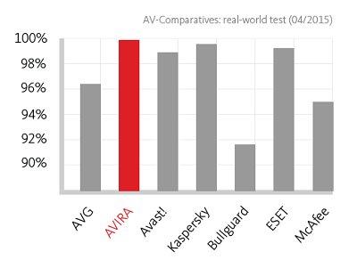 Avira - Phần mềm diệt virus miễn phí Avira Free Antivirus 2015
