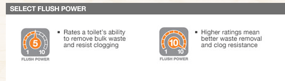 Home depot flush power ratings