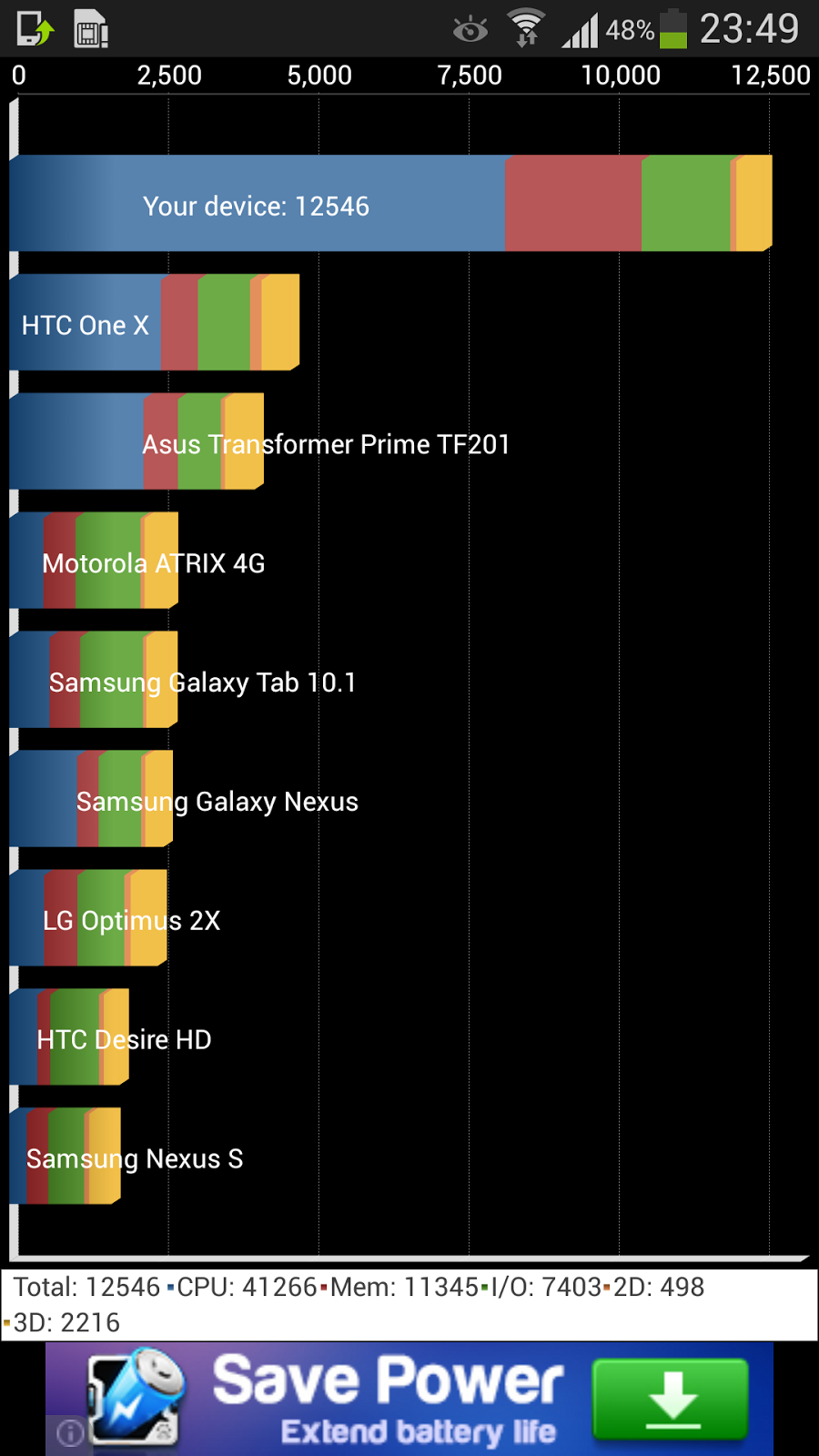 Samsung Galaxy S4 Review Quadrant Standard Benchmark