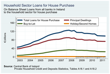 On Balance Sheet Loans for House Purchase