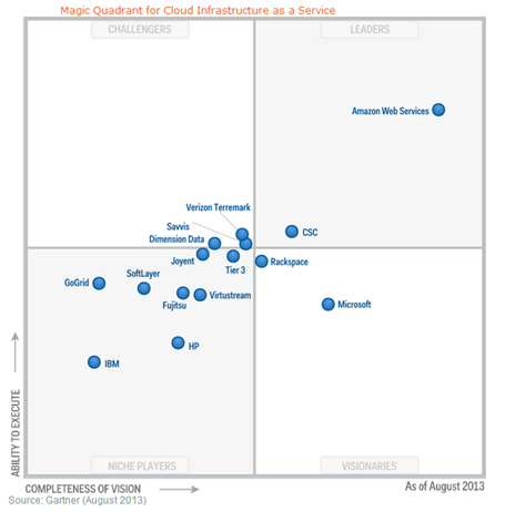 Gartner-Cloud-Magic-Quadrant-Cloud-IaaS-Offerings