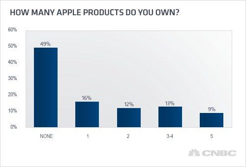 Apple en EU