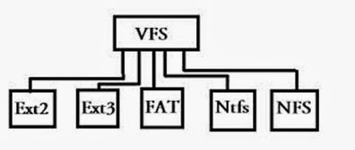 Learn Programming: Understanding file systems(NTFS, FAT
