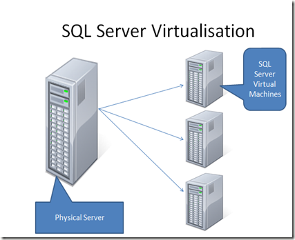 SQL Server Virtualisation and Consolidation