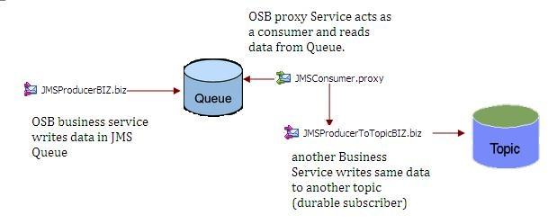 OSB_JMS