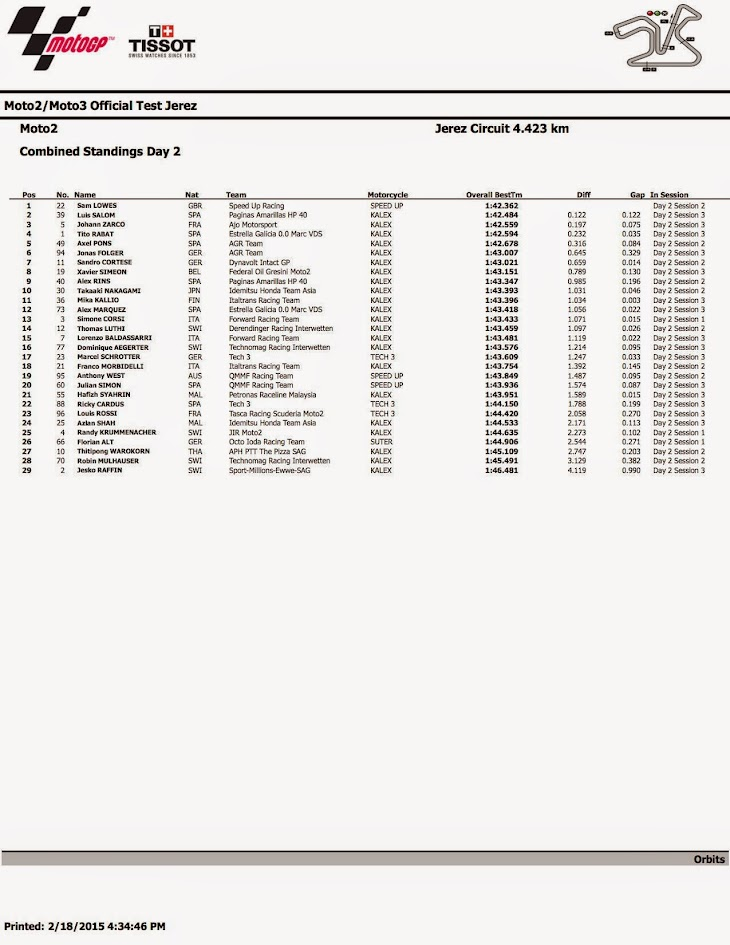 2015_Moto2_Test__Jerez_combined_sessions_6.jpg