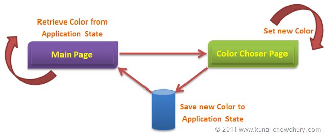 Flow Diagram of Page in Application State Management Demo