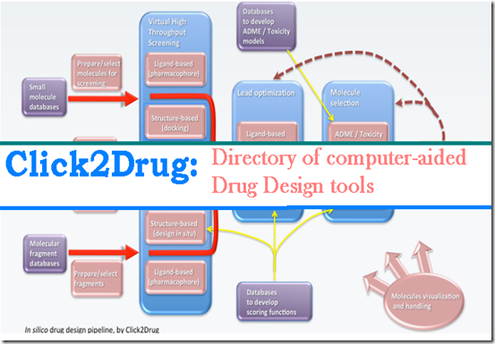 Click2drug Directory Of Computer Aided Drug Design Tools Naveenbioinformatics Any Thing About Bioinformatics