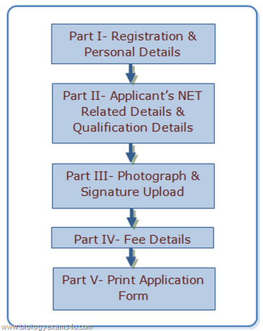 Step wise procedure for submission of online application