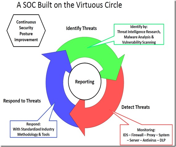 Virtuous_Circle_SOC