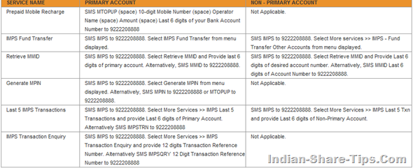 Keywords for SMS Banking for icici bank