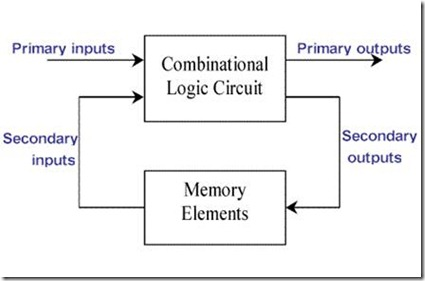 block diagram of sequential circuit