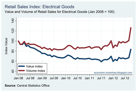 Electrical Goods Index to October 2012