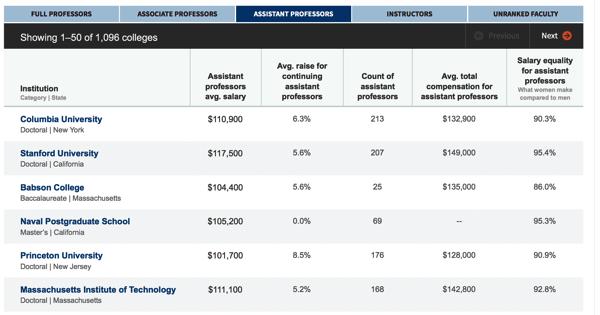 2013 14 assistant professor salary