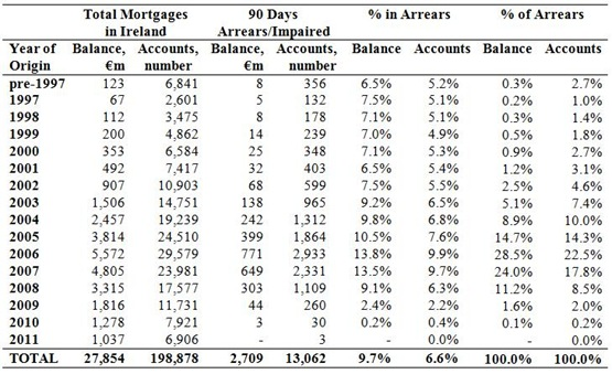 BOI Mortgages by Year